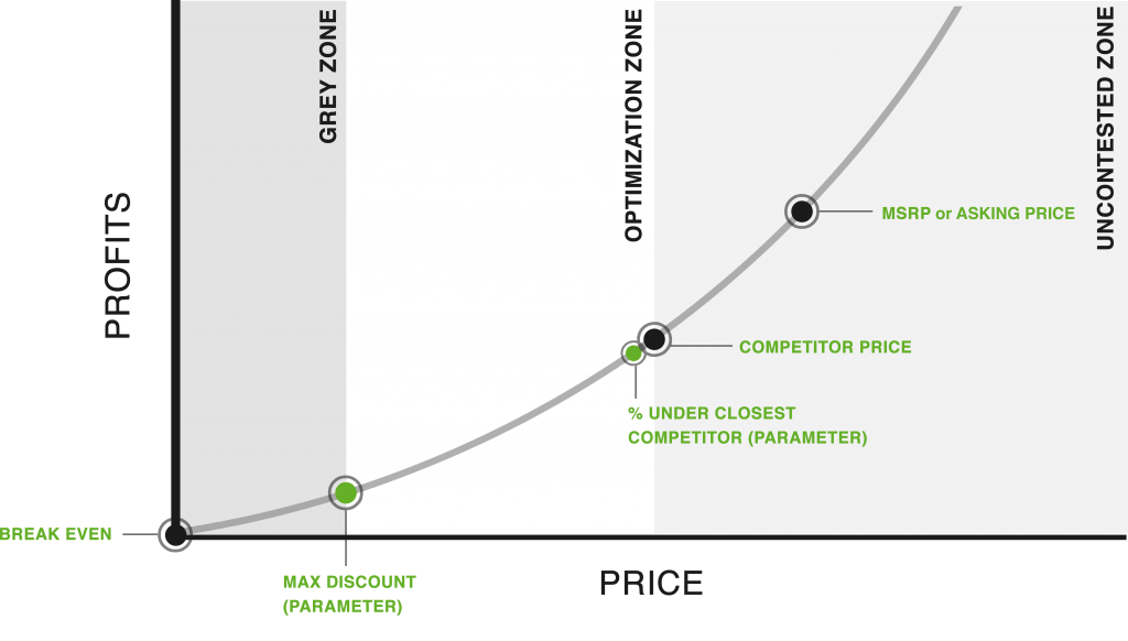 PriceSetterGraph11